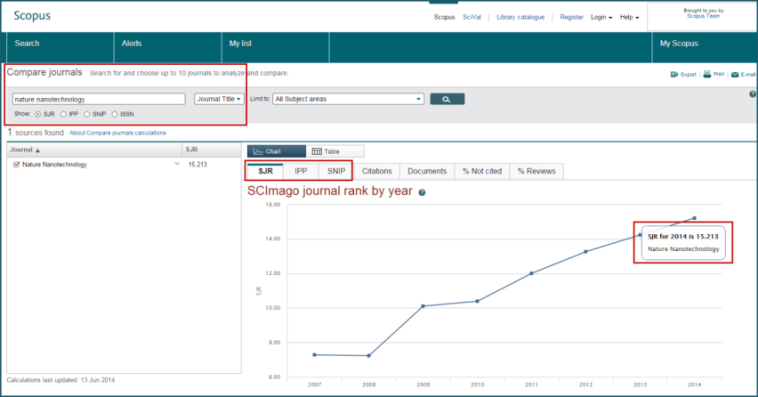 Compare Journals Scopus in the graph