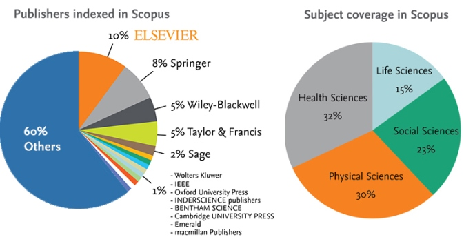 Publishers and subject in Scopus